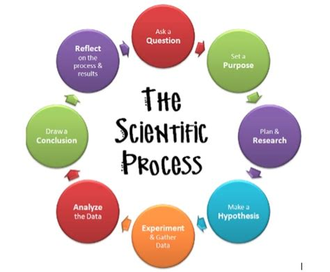 4f. Literature Reviews - Research Process: A Step - by - Step