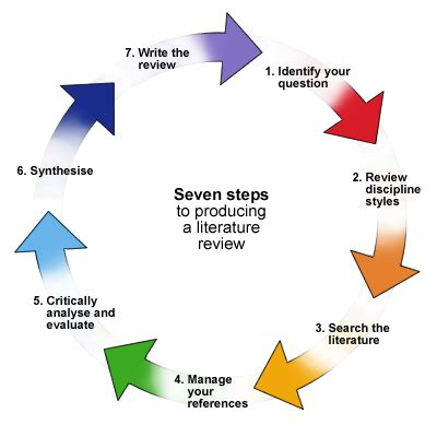 Example of literature review for reporting